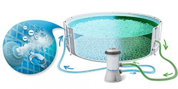 Global 7in1 Set Green Gartenpool Prism 366 x 76 cm Metal Frame Pool mit Filterpumpe 2006 L/Stunde INTEX 26710 - 2